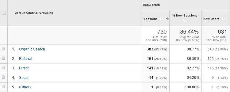 Google Analytics-Verkehrsquelle